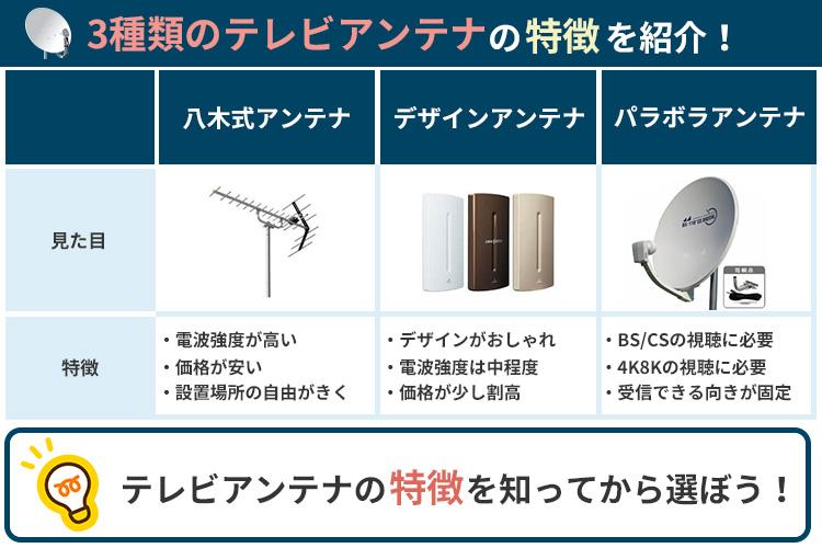 テレビ アンテナ 価格